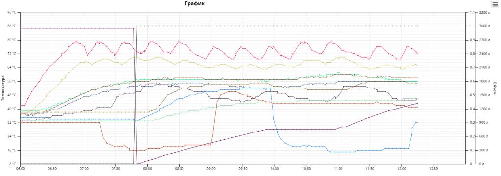 Программное обеспечение АСУ ТП.  График основных показателей