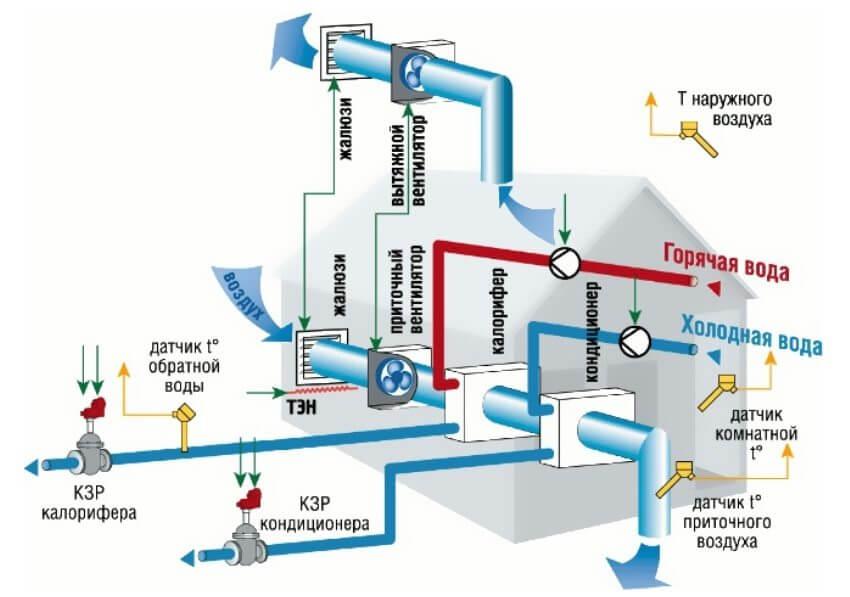 Автоматизация системы вентиляции