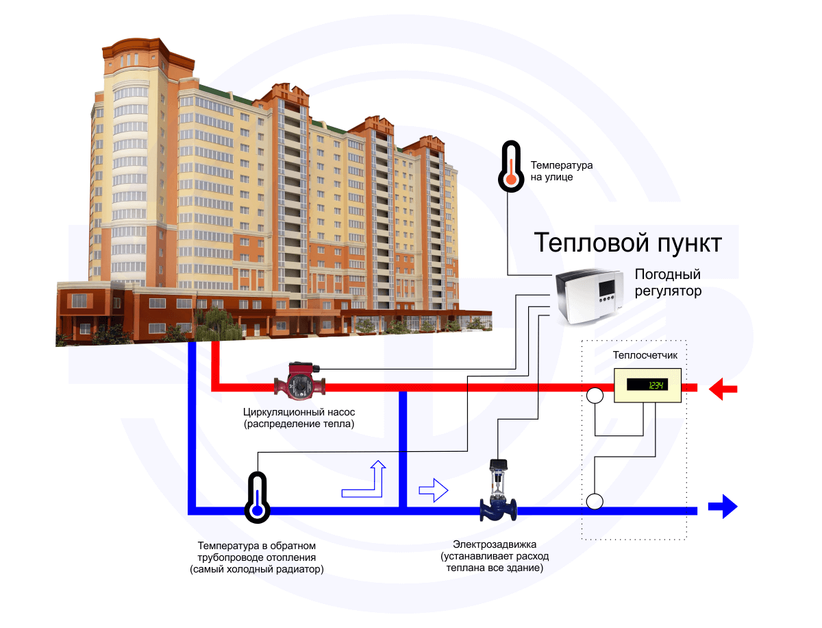 автоматизация система отопления в многоквартирном доме