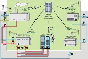 Диспетчеризация и автоматизация в сфере ЖКХ
